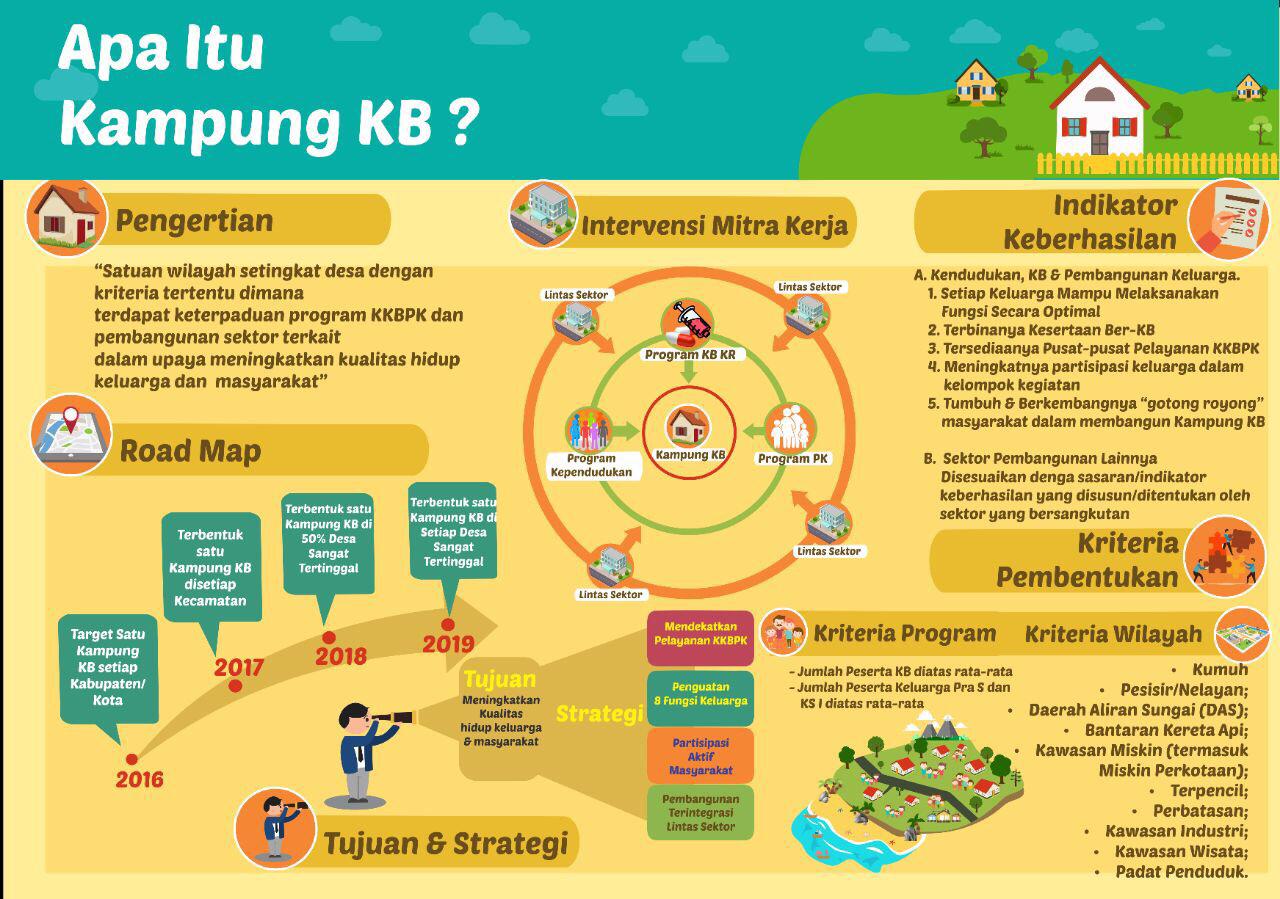 infografik kampung kb